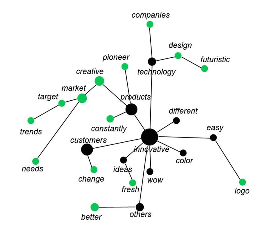 Innovative brand concept map (n = 103) Black nodes: core
