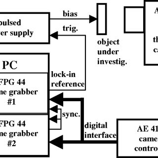 (PDF) Microscopic Lock-In Thermography investigation of