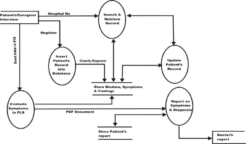 Data Flow Diagram (DFD for the Fuzzy-Neuropsychiatric