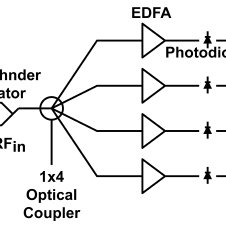 (a) Intensity-modulated direct detection analog link
