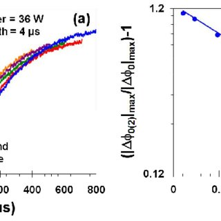 (PDF) Investigation of electrooptic modulator disruption