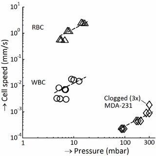 Sample flow rate determines pressure drop across filter