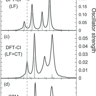 One-electron MO energy of TMO 6 clusters for SrTiO 3 , MnO