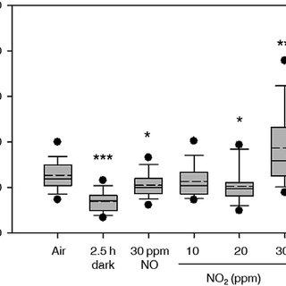 (PDF) Nitrite is the driver, phytohormones are modulators