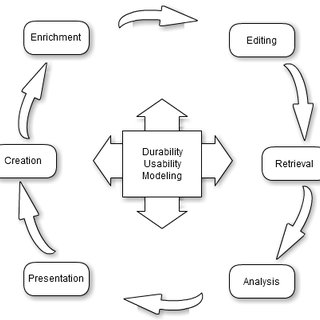 Classification of sources according to their degree of