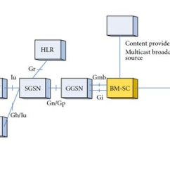 3g Network Architecture Diagram Single Phase Submersible Motor Starter Wiring Bm Sc In The Download Scientific