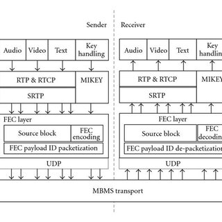 umts network architecture diagram 1970 vw bus wiring overview of proposed for mbms in sae/lte (left) separate... | download scientific ...