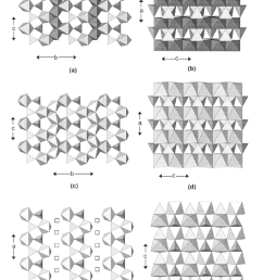 the crystal structures of lithiophylite ferrisicklerite and download scientific diagram [ 850 x 1173 Pixel ]