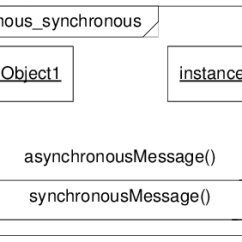 Synchronous And Asynchronous Message In Sequence Diagram Rj11 Pinout 1 With A An