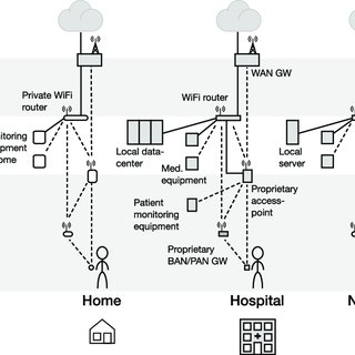 (PDF) Fog Computing in Healthcare