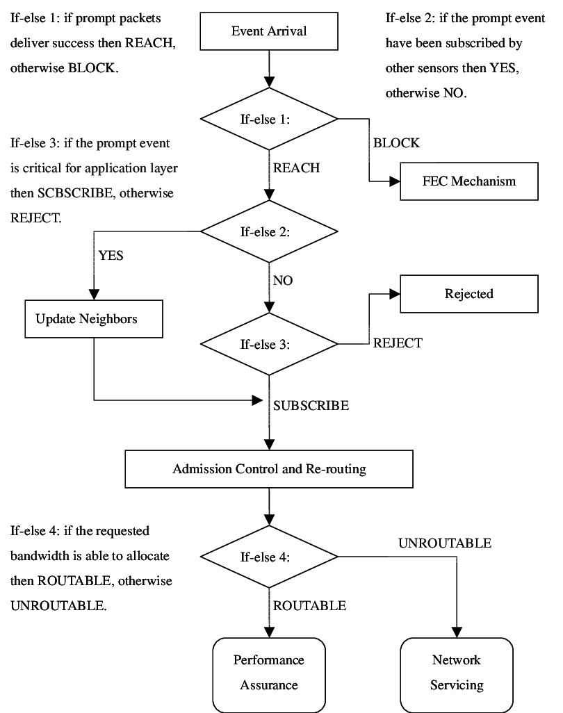 medium resolution of the flow chart describing how application layer provide services to system administrators