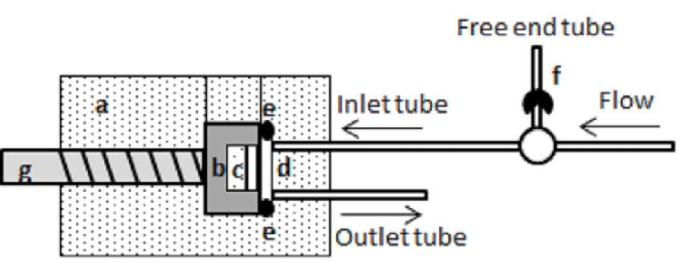 Schematic drawing of the continuous flow chamber (a). The