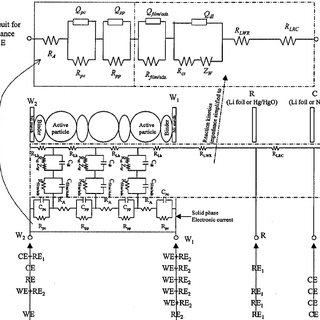 (PDF) Comparison of the Electrochemical Impedance