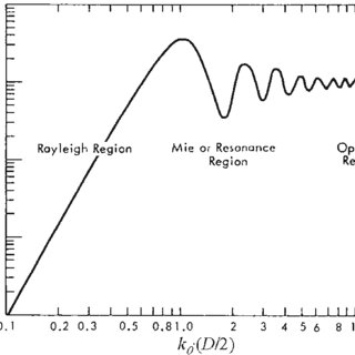 (PDF) Meteorological Radar Systems