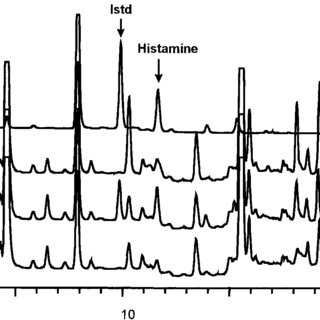 (PDF) Determination of histamine in tomatoes by liquid