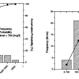 (PDF) High-strength nitrogen removal of opto-electronic
