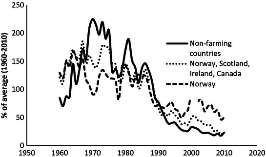 Relative nominal catch of Atlantic salmon from 1960 to