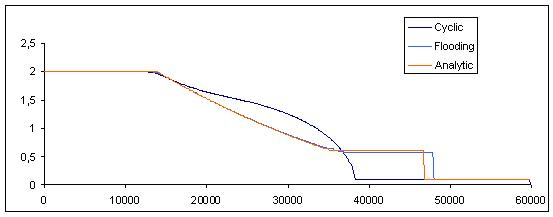 2.4.3: Water level for flooding of a wet bed, computed (in