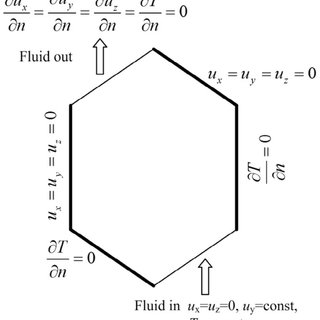 (PDF) Fluid flow and heat transfer in hexagonal parallel