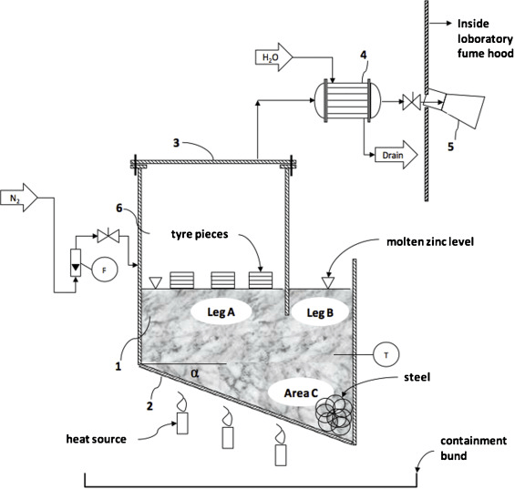 Layout and P&ID of the laboratory scale tyre pyrolysis