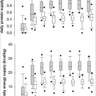 (PDF) Hypocaloric vs Normocaloric Nutrition in Critically