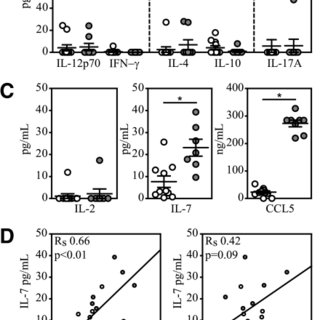 Plasma levels of IL-6 and TNF-α (A); Th1 cytokines IL