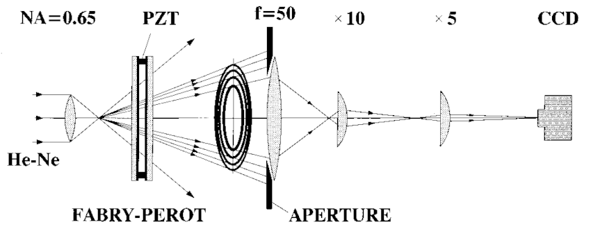 Schematic diagram of the experimental setup. The aperture