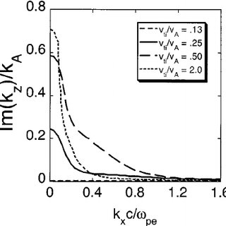 Theoretical prediction of the dependence of scaled axial