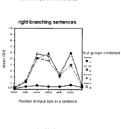 grammatical prediction error gpe of networks as a function of n and of the [ 669 x 1643 Pixel ]