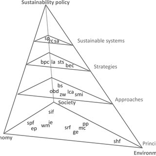 (PDF) Biochar Sustainability and Certification