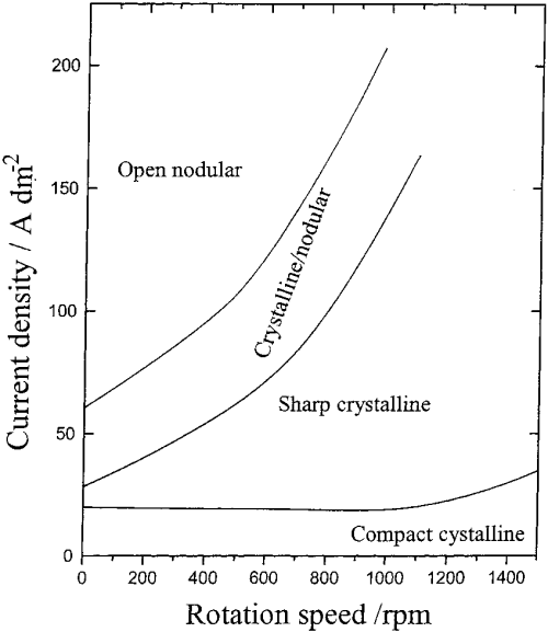 small resolution of electrodeposit morphology diagram for zn ni alloy deposits from an acid solution after wilcox and