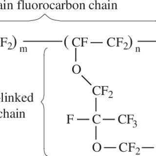 Structure of Nafion, which has an aliphatic perfluorinated