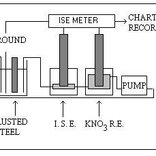 Equilibrium potential versus pH (Pourbaix) diagram for