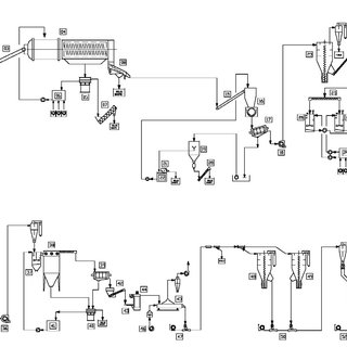 Process flow for the EREMA process for super-clean