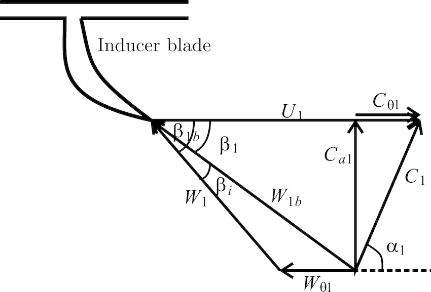Fig. 2 Velocity triangle at the inducer, section through