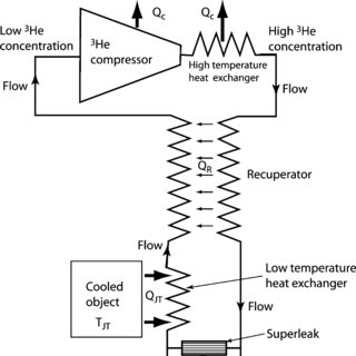 A schematic of the superfluid Joule-Thomson refrigerator
