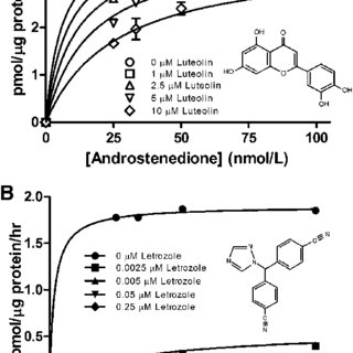 (PDF) Coadministrating Luteolin Minimizes the Side Effects