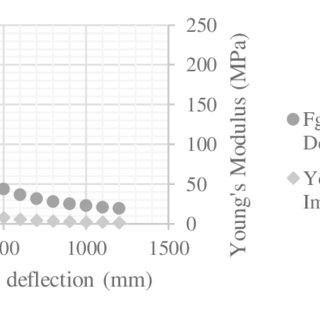 Strength factor versus depth, undrained shear strength