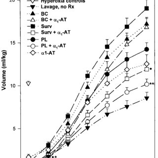 Average surfactant particle size distribution obtained by
