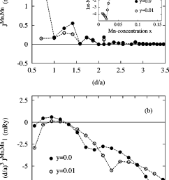 exchange interactions in ferromagnetic ga 0 95y mn 0 05 as y as for two [ 800 x 1358 Pixel ]