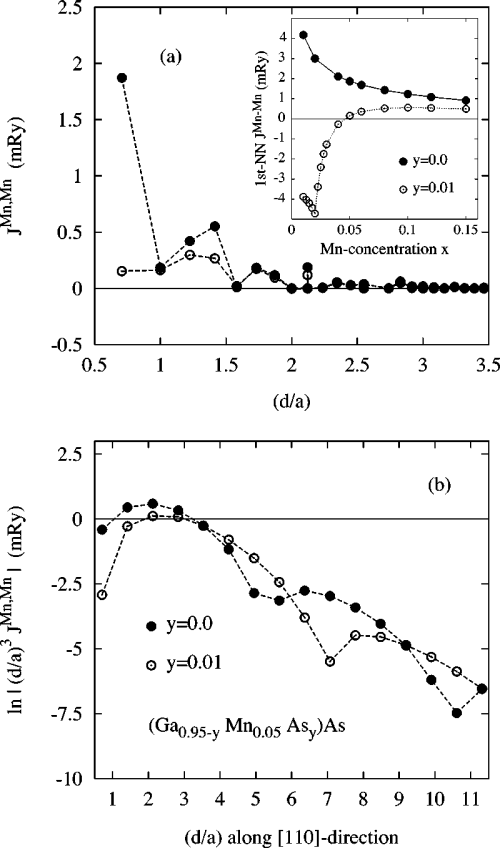 small resolution of exchange interactions in ferromagnetic ga 0 95y mn 0 05 as y as for two