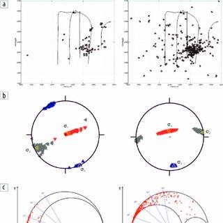 (PDF) Reservoir stress from microseismic source mechanisms