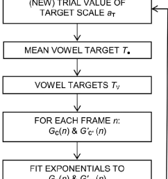 flow diagram for models with exponential time functions fit to the transition shape functions  [ 612 x 1462 Pixel ]