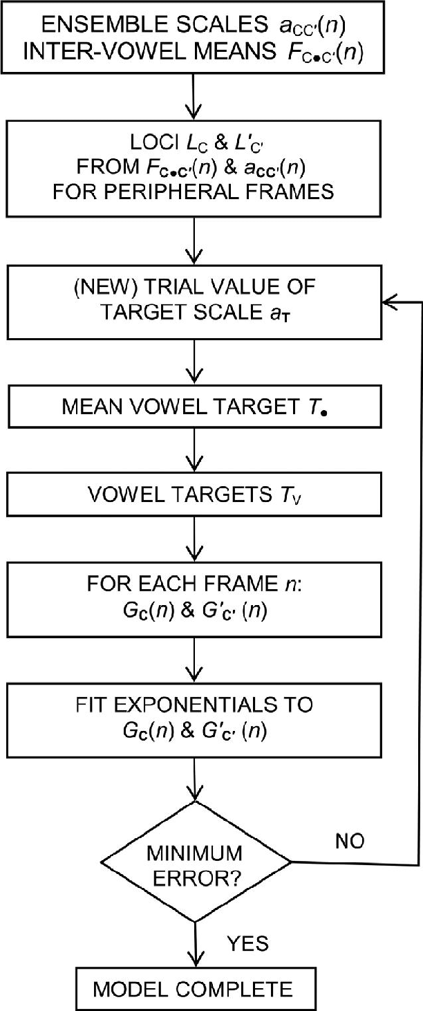 medium resolution of flow diagram for models with exponential time functions fit to the transition shape functions