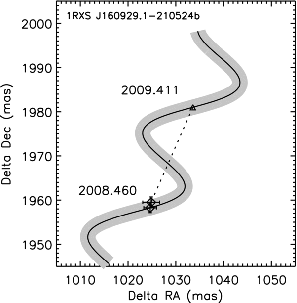 Observed position of the closer companion to 1RXS J160929