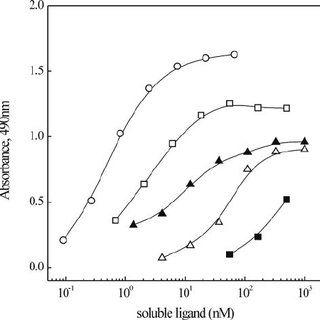 Binding of mouse fibulins to immobilized mouse collagen IV