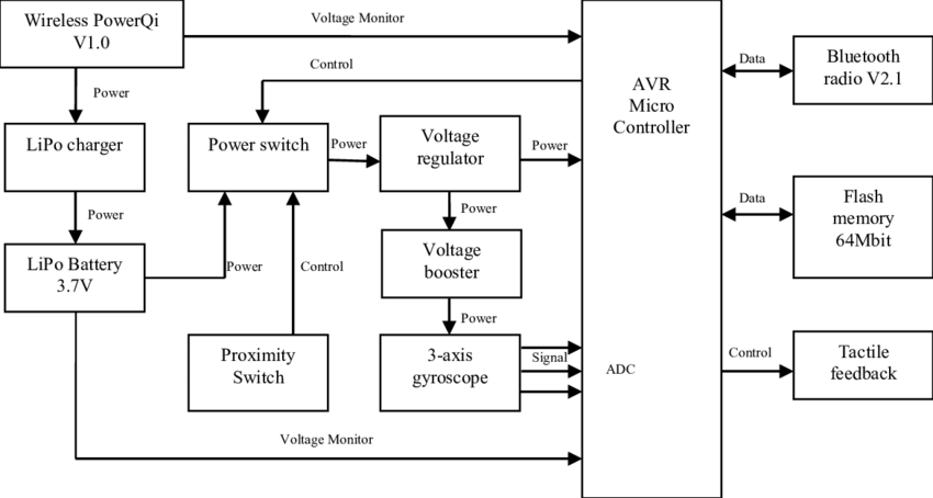 Block diagram of electronic circuit of RMIT Smart cricket