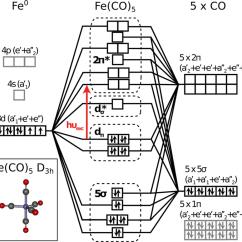 Molecular Orbital Diagram Of Oh 1998 Jeep Cherokee Xj Stereo Wiring Mo Co Great Installation Qualitative Valence Fe 5 Rh Researchgate Net Calculator