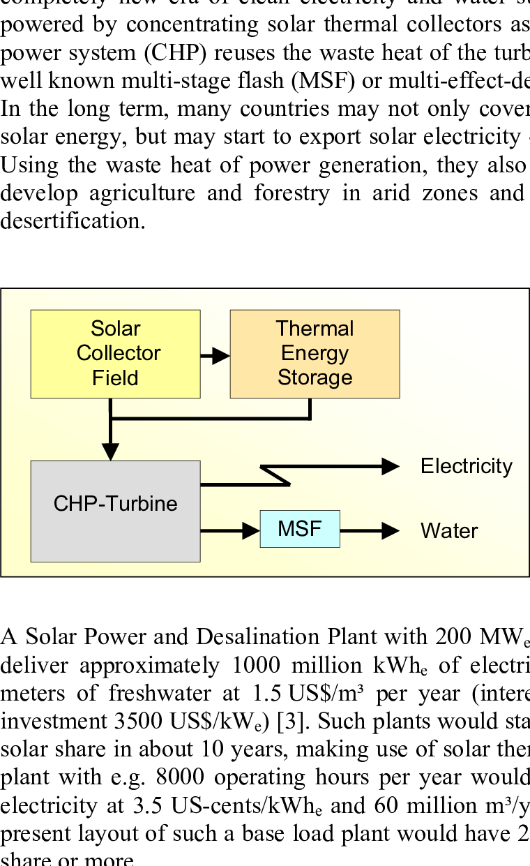 hight resolution of sketch of a solar power and desalination plant with combined heat and power system chp