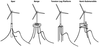 7 Examples of floating wind turbine components and mooring